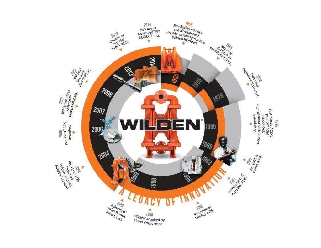 WILDEN - Consistent Innovation