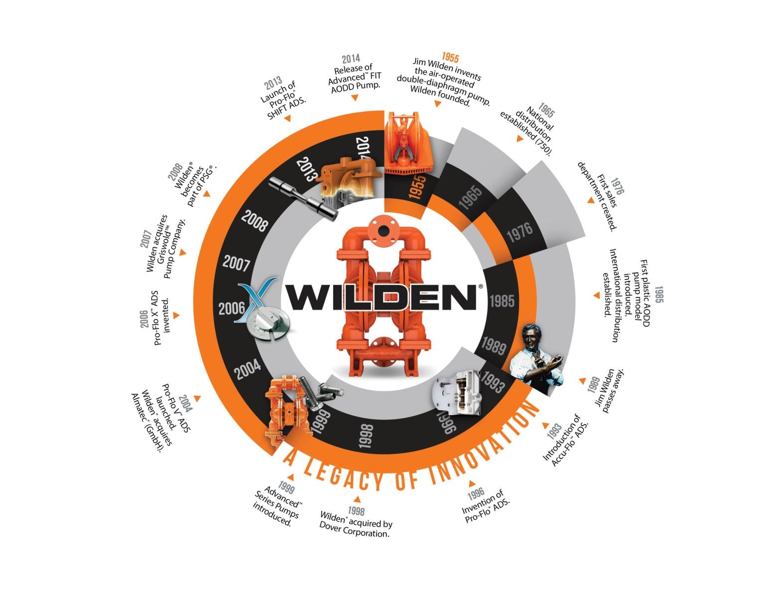 WILDEN - Consistent Innovation