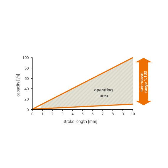 LEWA Intellidrive Metering Pumps curve